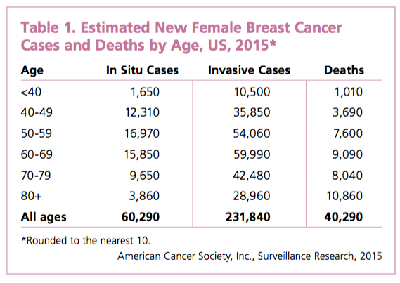 breast cancer misdiagnosed